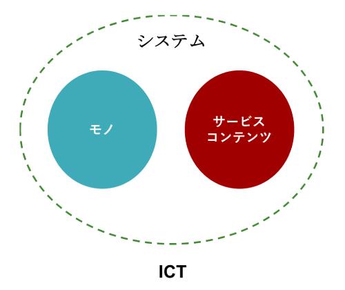 ICTシステム